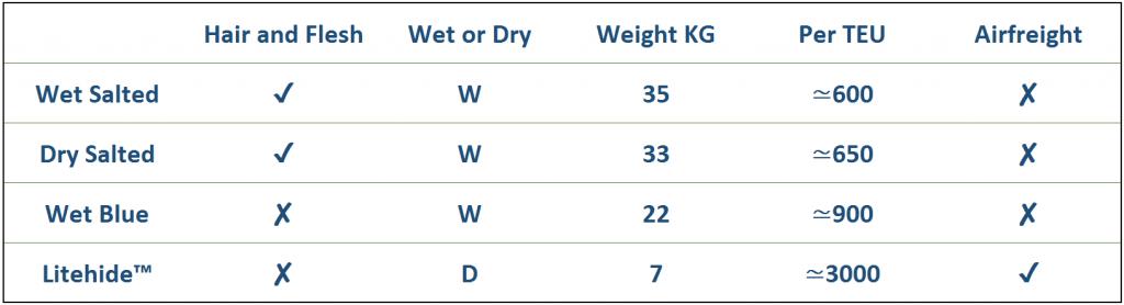 Litehide-comparison
